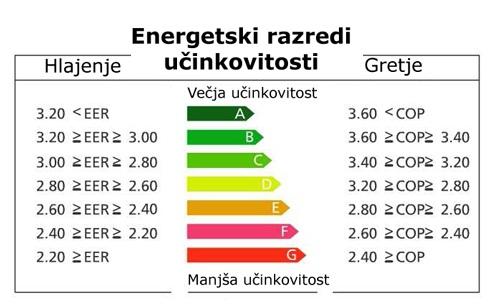 Prikaz energetskih razredov učinkovitosti